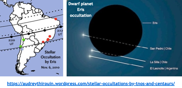 Flat Earth NOT - First stellar occultation by the Galilean