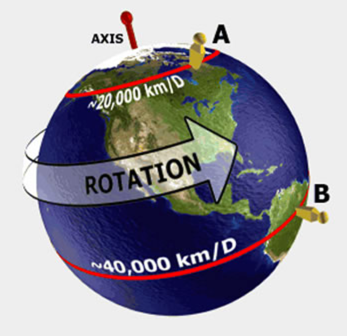 Image result for The Earth rotates at a speed of 1040 mph.